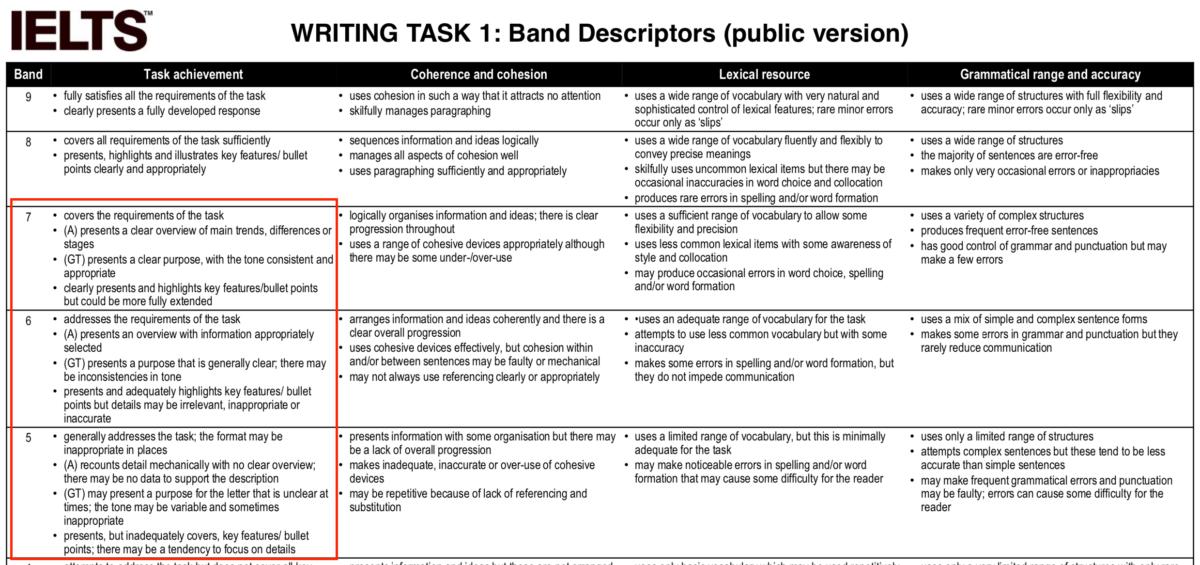 cách làm ielts writing task 1
