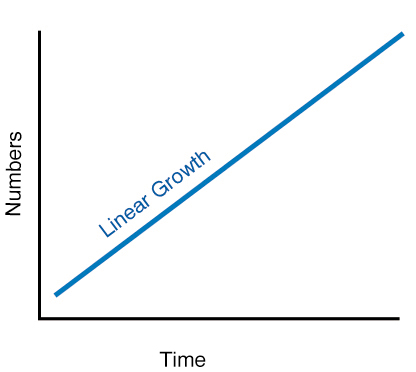 Linear growth