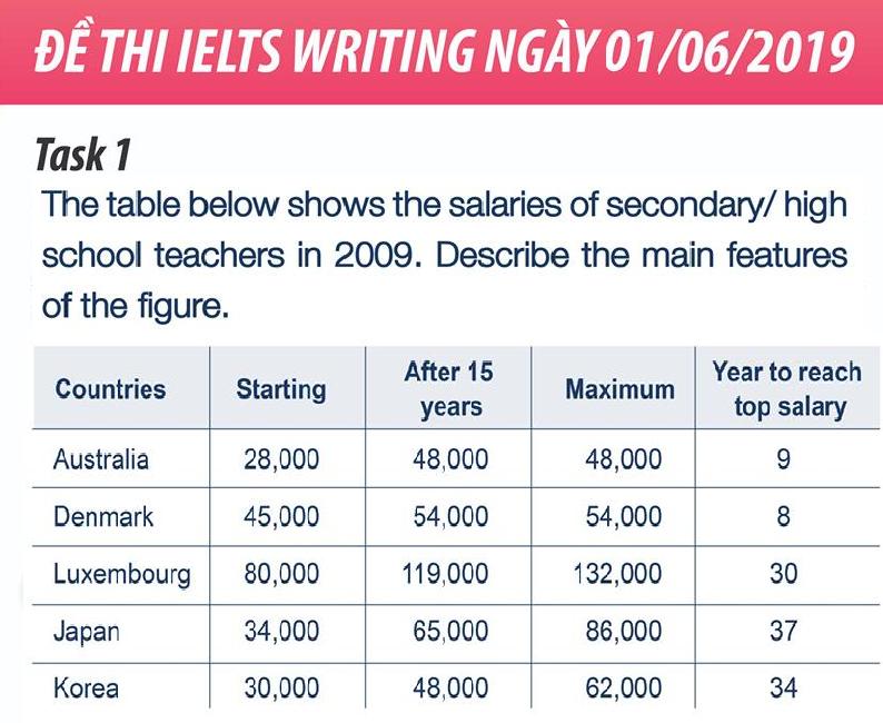 Đề thi IELTS writing task 1