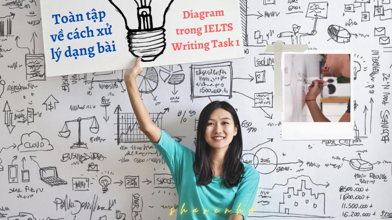 Cách Làm Bài Diagram Trong IELTS Writing Task 1