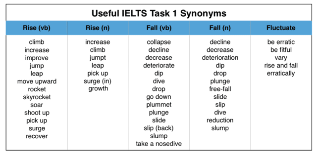 từ vựng cho ielts writing task 1
